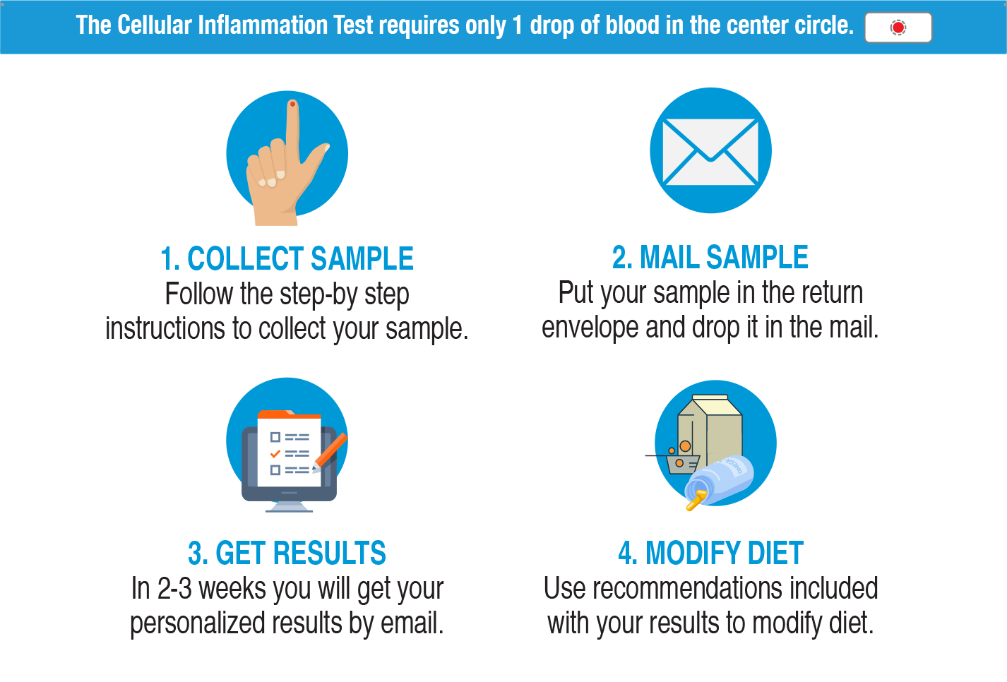 blood-test-how-it-works