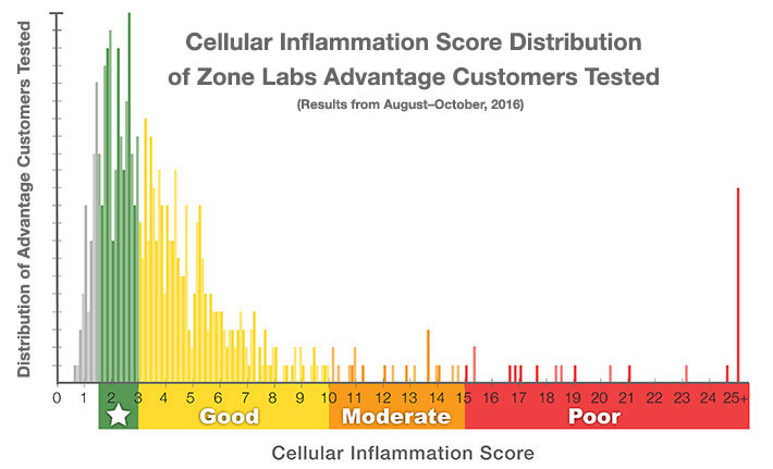 Zone Labs Cellular Inflammation Score Results Distribution, 2016