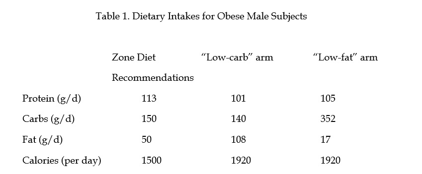 Dietary Intake for Obese Males