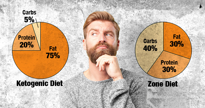 Ketogenic Diet vs Zone Diet
