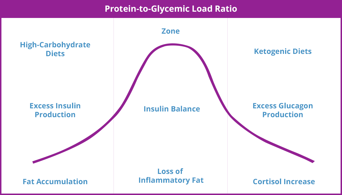 Protein To Glycemic Load Ratio