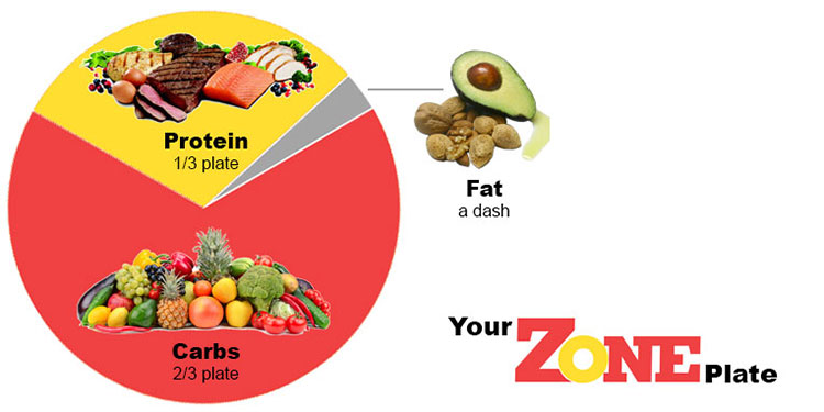Zone Diet Meal Plate