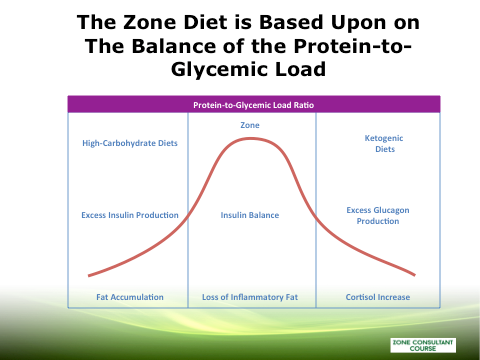the zone diet based on proteins