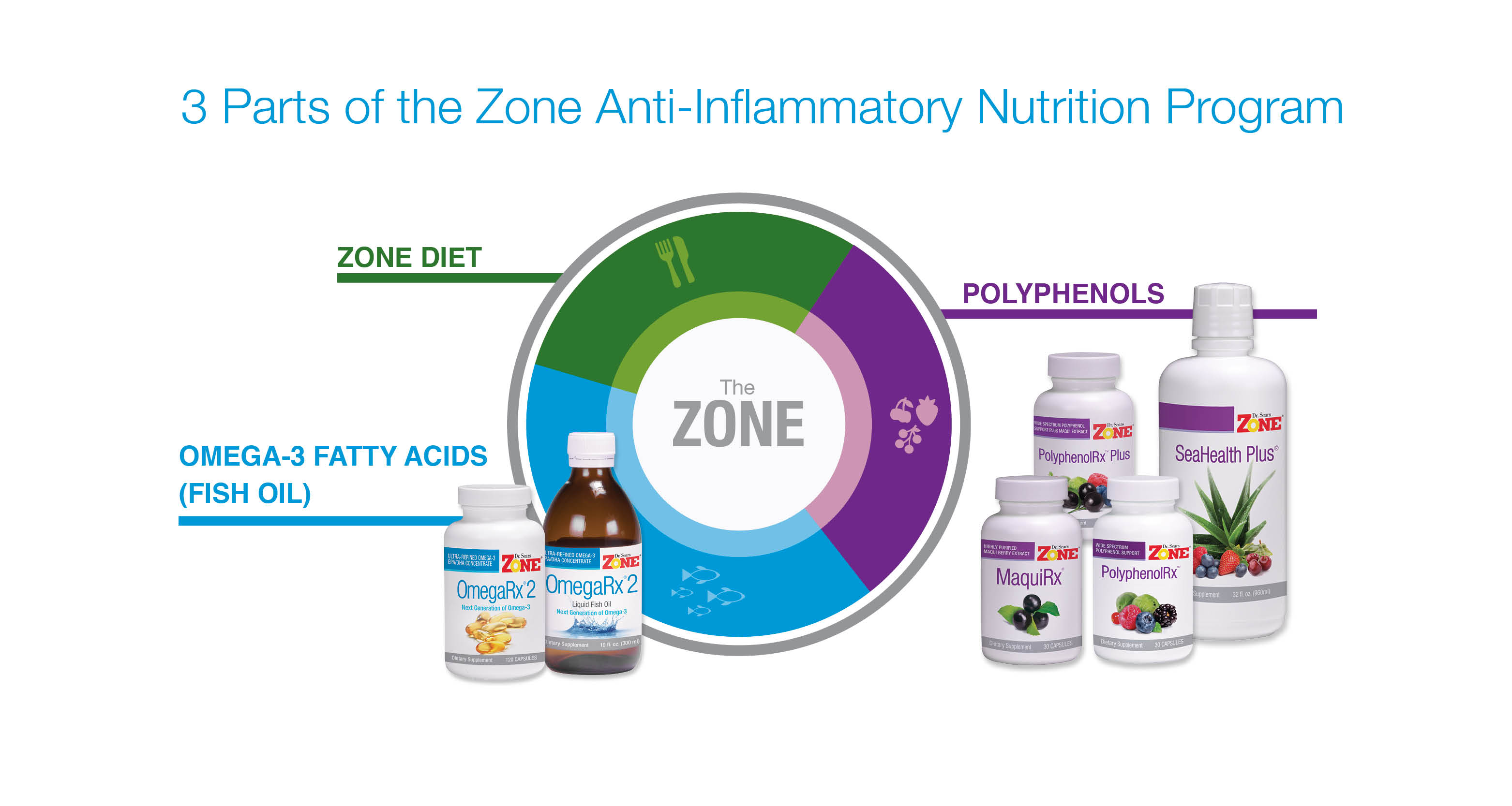 3 Parts of Zone Diet
